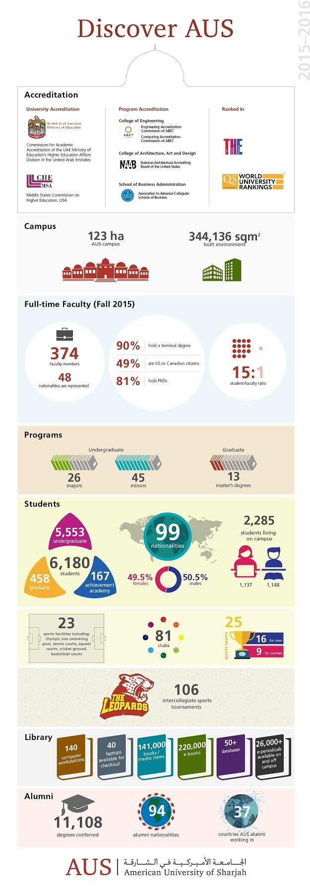 Discover American University of Sharjah Infographic.jpg