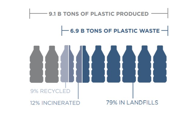 American University of Sharjah Reduce Plastics