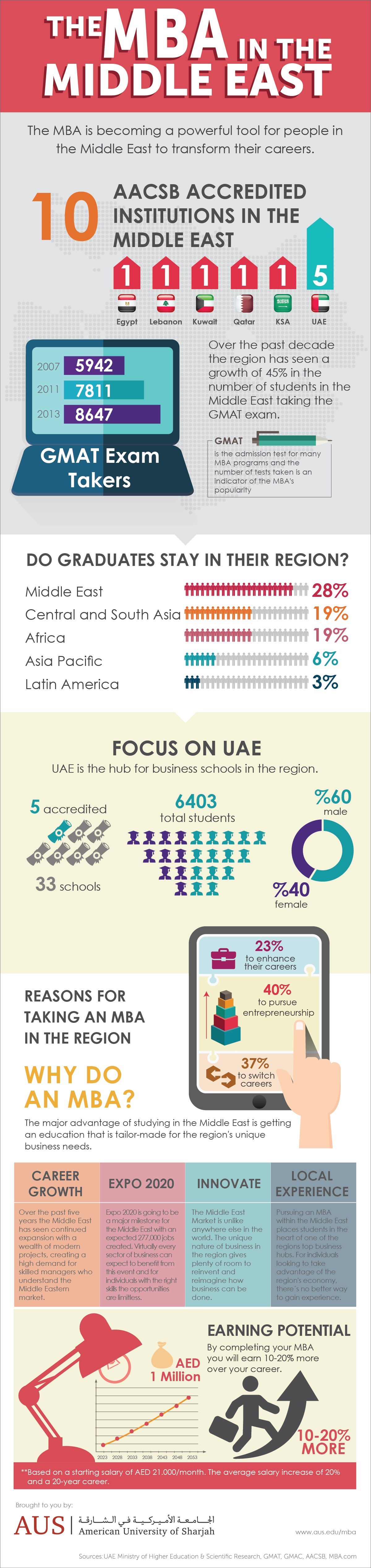 AUS_MBA_Infographic